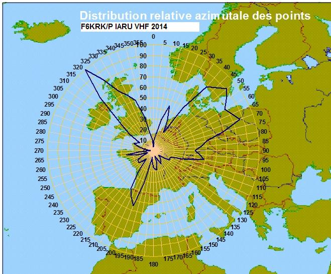 repartition_azimuth_points_krk_iaruvhf_2014